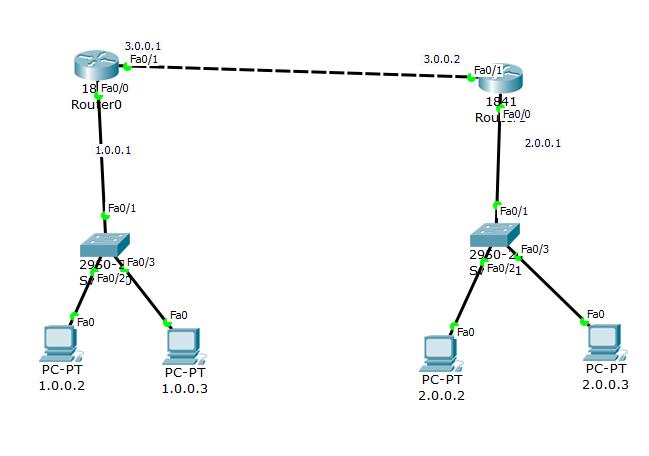 Telnet Configuration on Cisco router