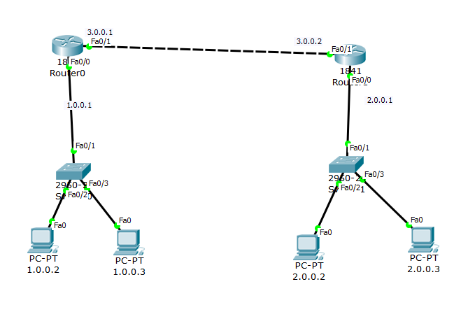 Telnet Configuration on Cisco router