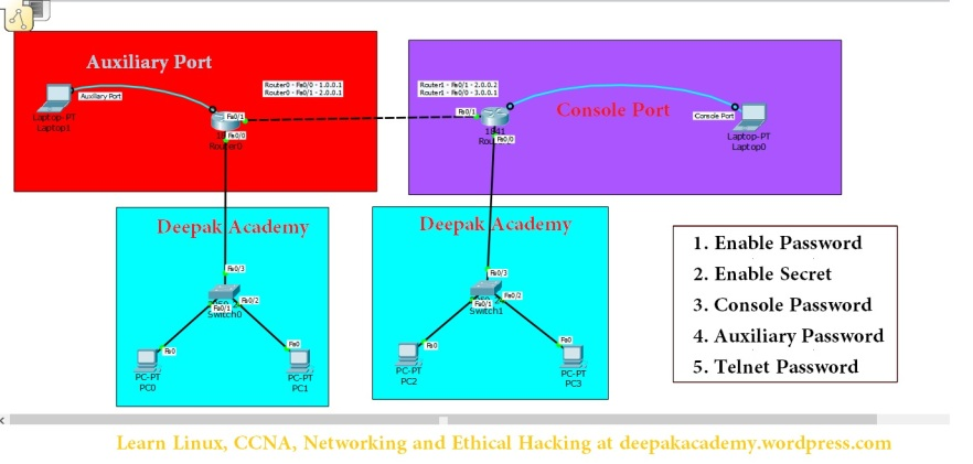 Port based security on Router.
