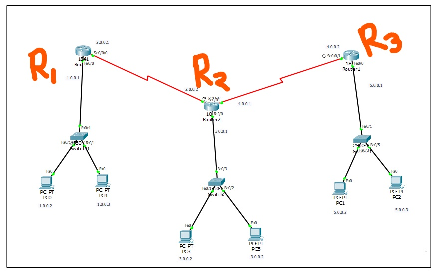 Learn OSPF Routing at deepakacademy