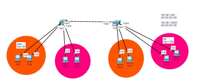 how to configure VLAN